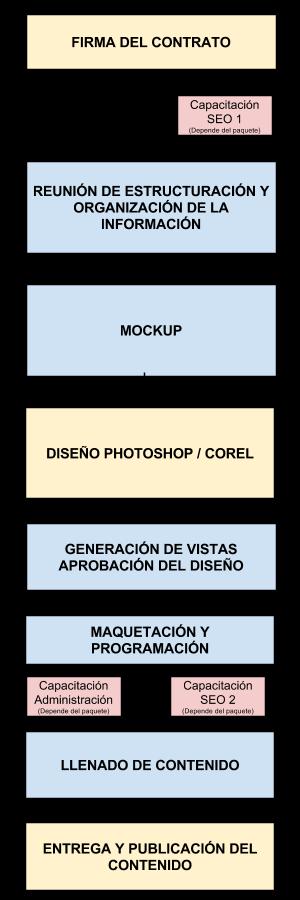 Proceso de trabajo de una página web